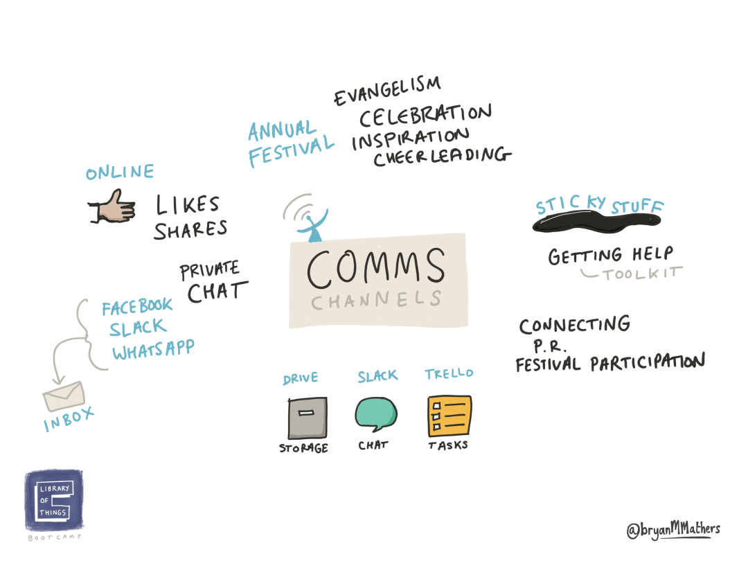 Comms Channels
