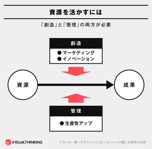 ドラッカー 図解 創造 管理