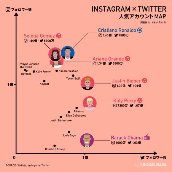Instagram & Twitter 人気アカウントMAP