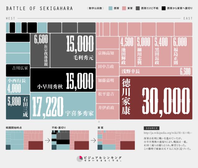インフォグラフィック 櫻田 関ヶ原の戦い