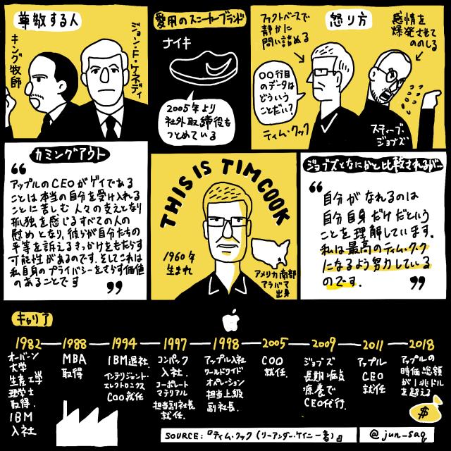 ティム ・クック Apple スケッチノート