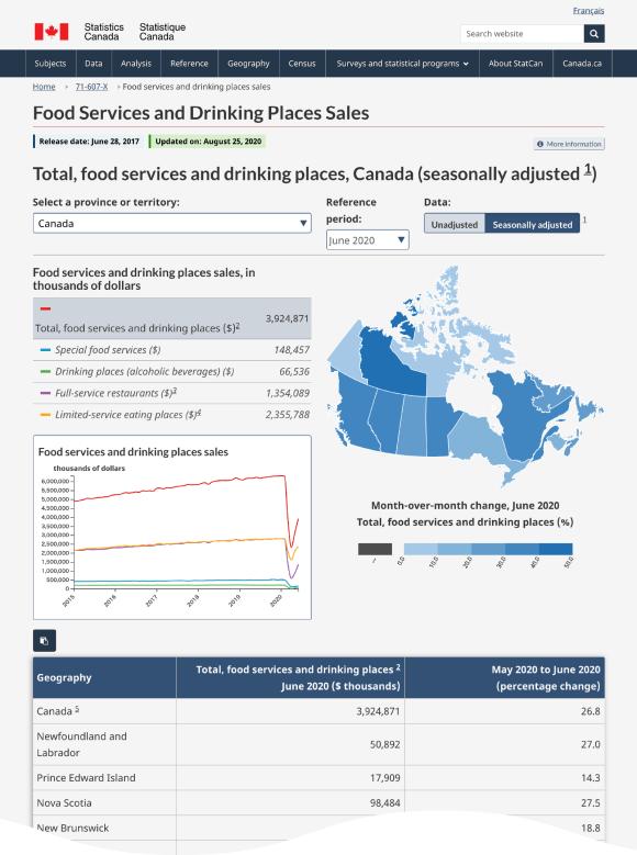 カナダ統計局 データ・ビジュアライゼーション 1