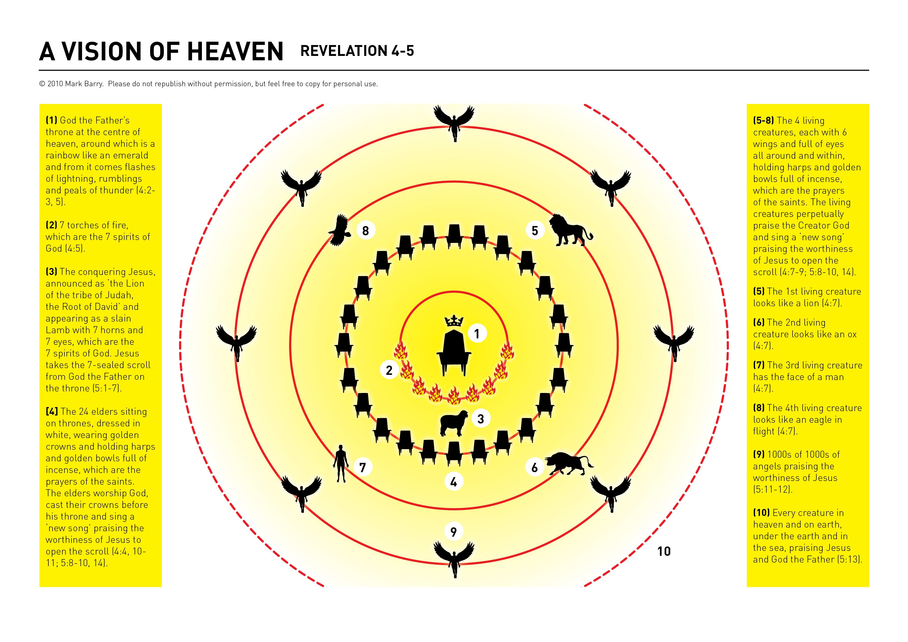 Rev Heaven