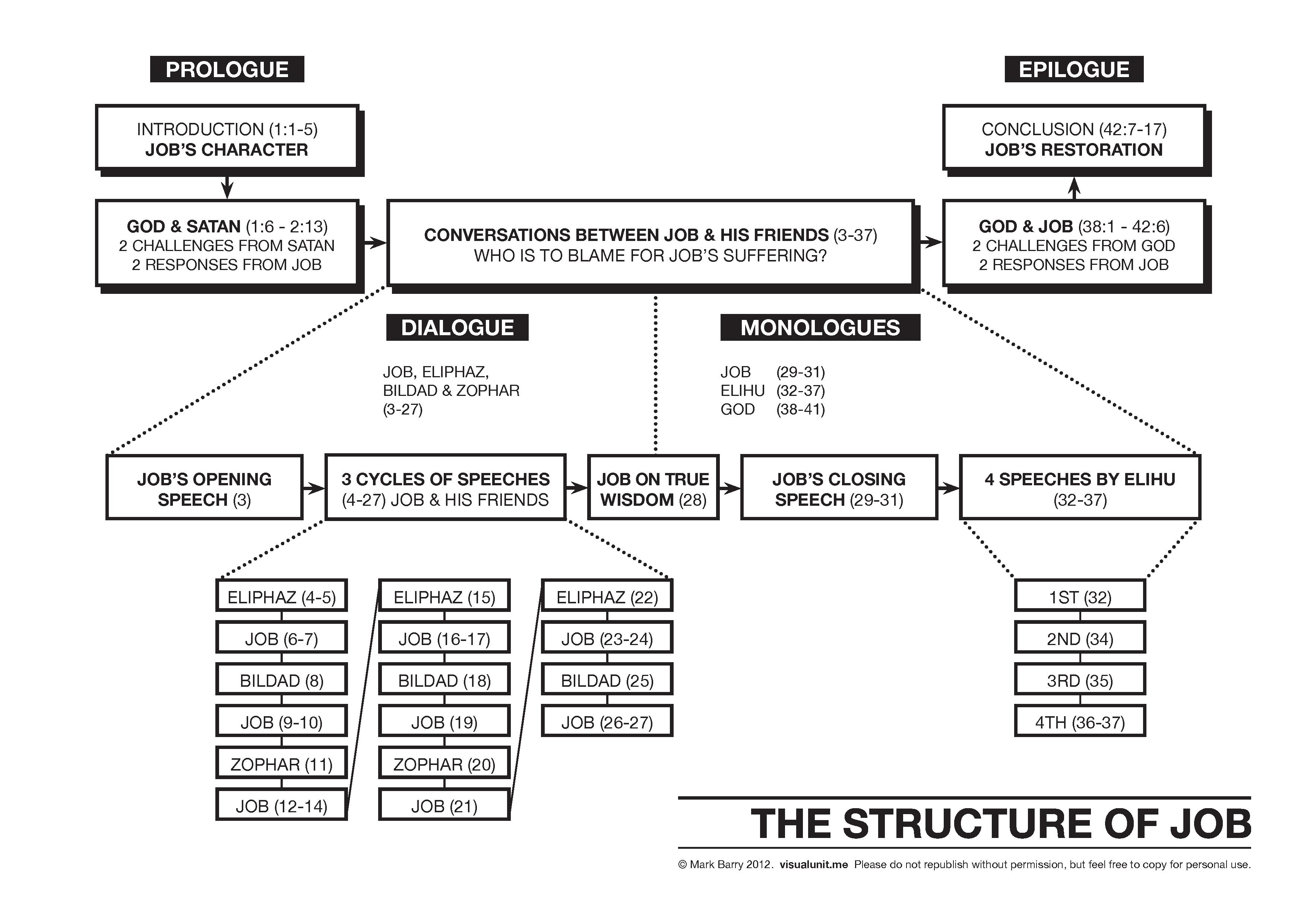Job Structure Draft