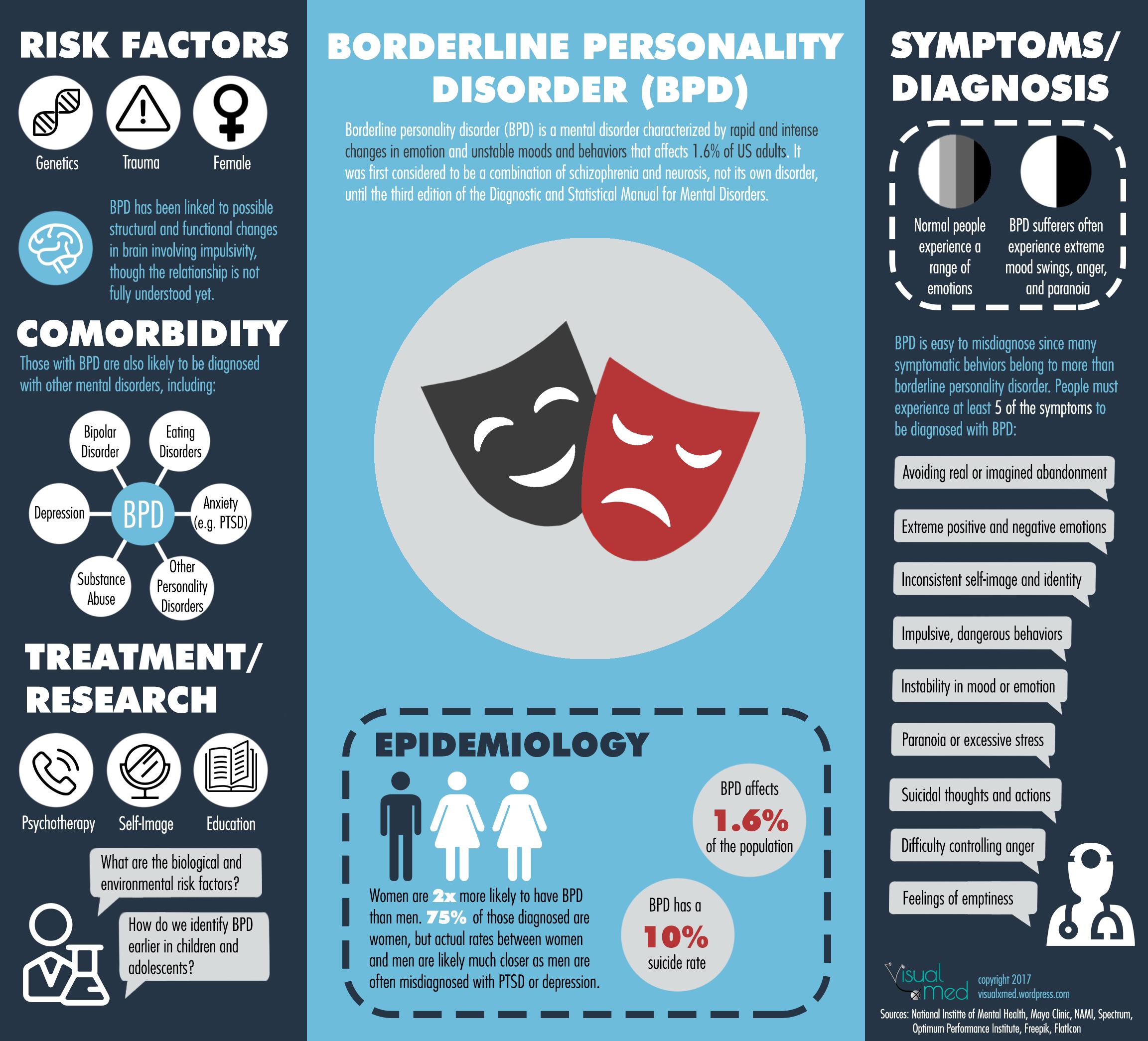 Borderline Personality Disorder Visualxmed
