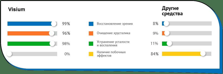 VisuTabs - средство для зрения (Узбекистан)