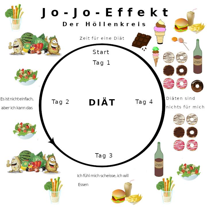 Gewicht verlieren - Jojo Effekt - Abnehmen