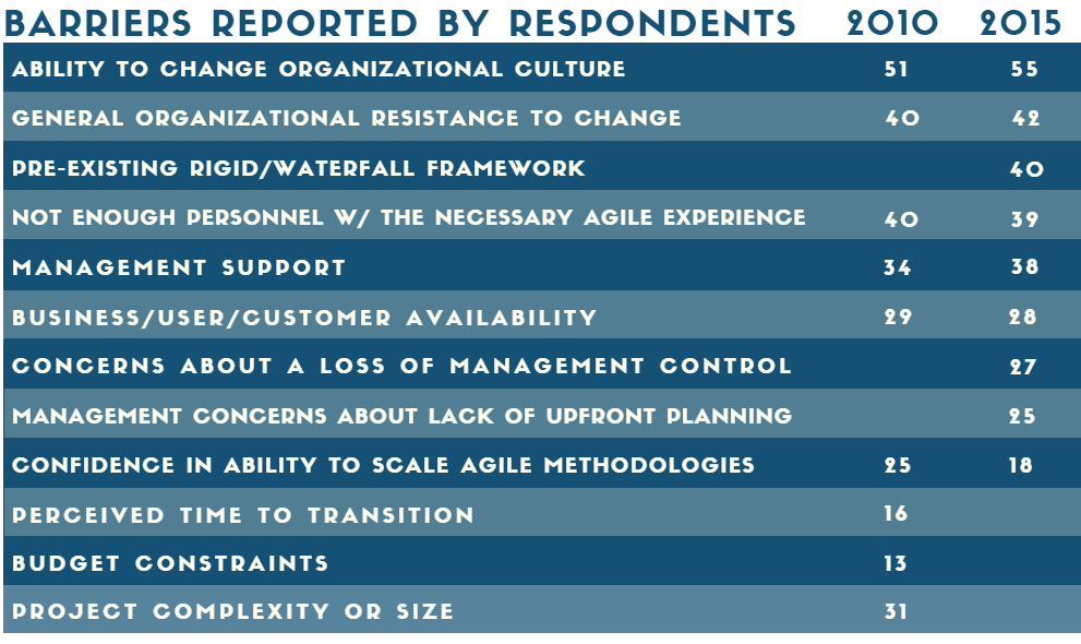 Barriers Reportted by Respondents to Agile Adoption - We Are Using Agile - Why Are Things Getting Worse?