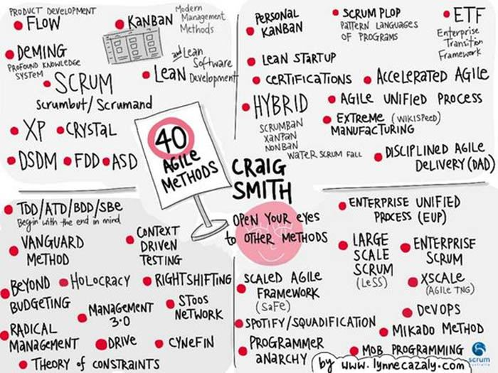 40 Methods Scrum Not the only Agile Methodology