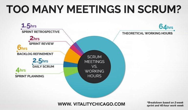 too many meetings in scrum