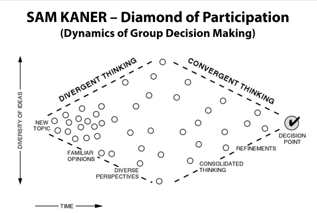 Sam Kaner Diamond of Participation