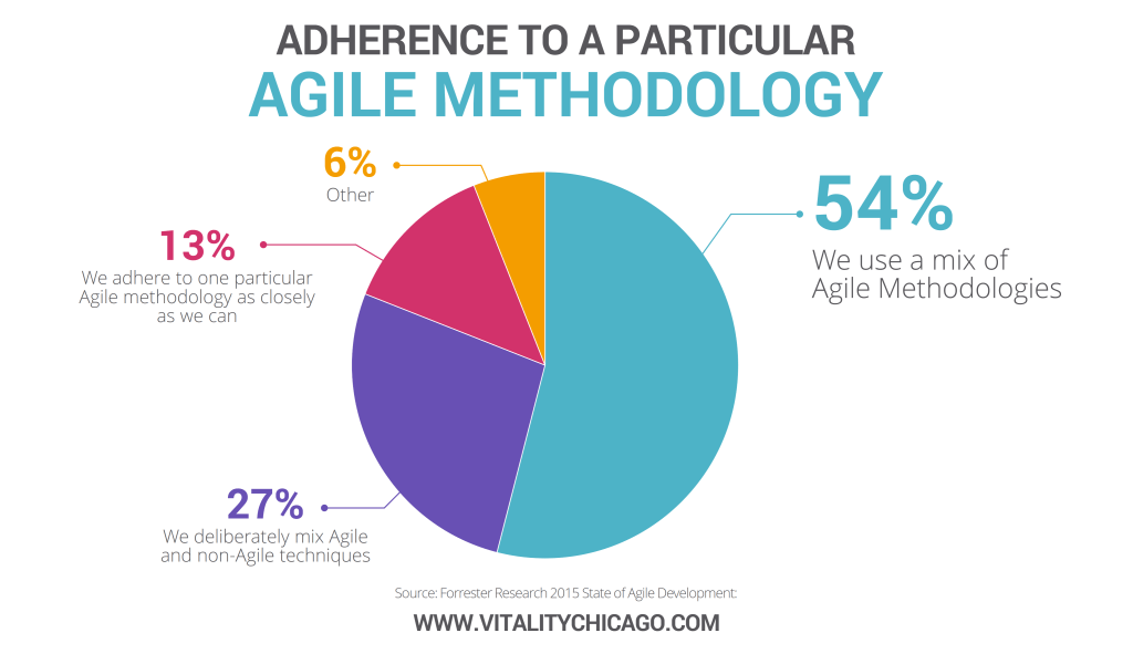 Adherence to a particular agile methology - What is Hybrid Agile?