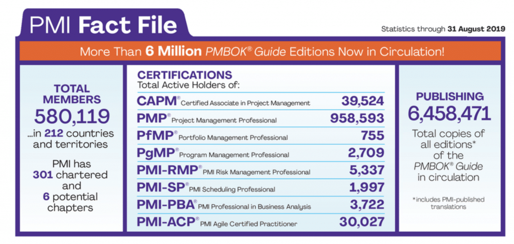 Pmi Goes All In On Agile With Disciplined Agile And Flex
