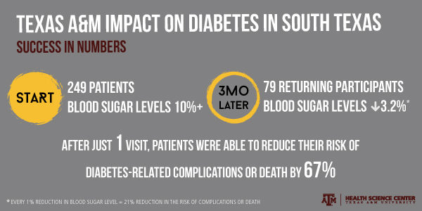 Texas A&M diabetes self-management education classes help reduce diabetes-related complications or death by 67%