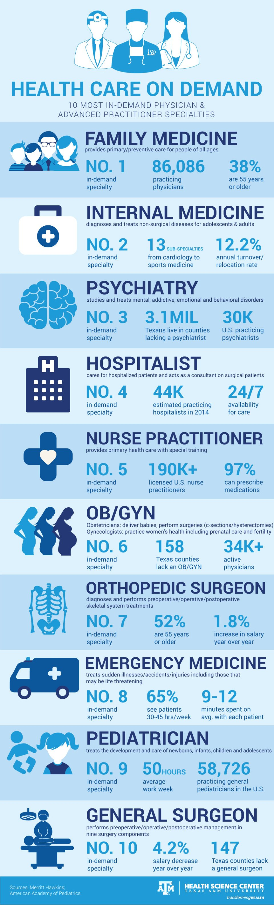 10 most in-demand health care specialties