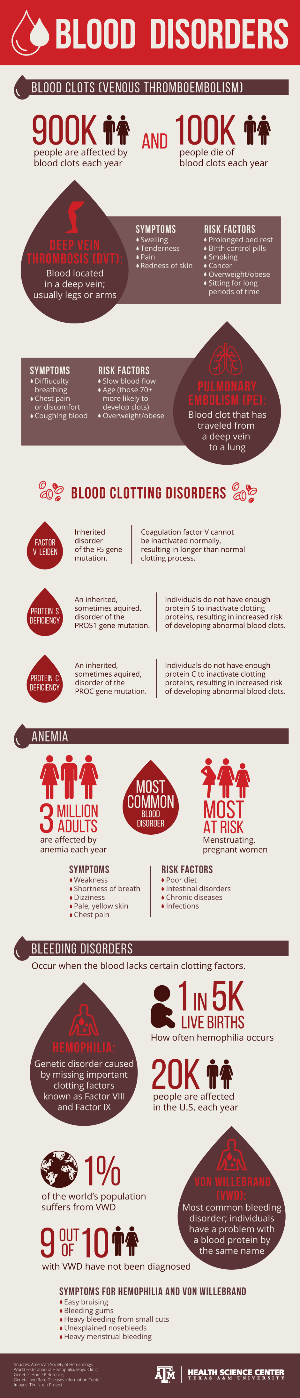 Bleeding and clotting Disorders Infographic