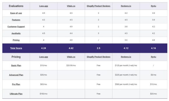 loox-app-alternatives summary