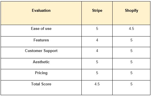 Shopify payments vs. stripe
