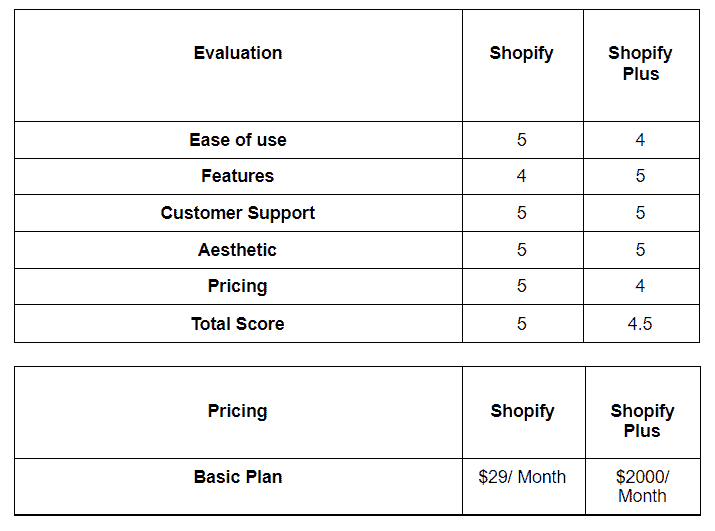 Shopify vs. Shopify Plus