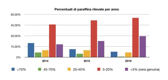 Percentuali di cera d'api adulterazioni con paraffina
