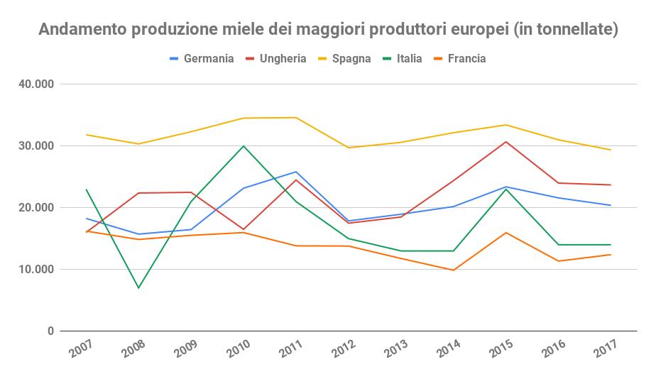 andamento produzione miele europa prezzo del miele