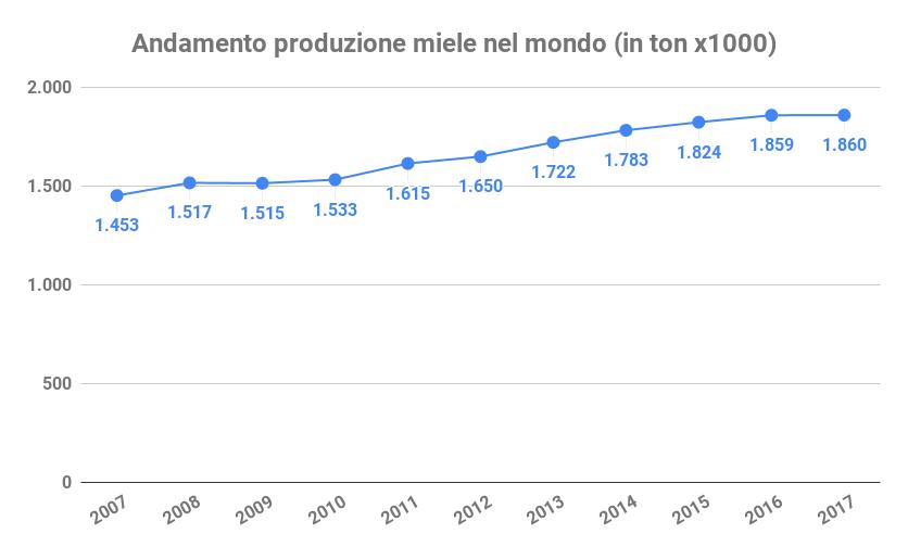 andamento produzione miele mondo prezzo del miele