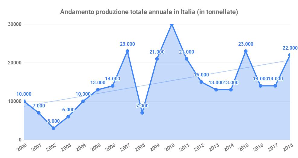 andamento produzione miele italia prezzo del miele