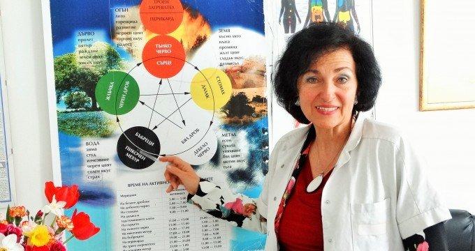 д-р Мария Папазова витамин B12