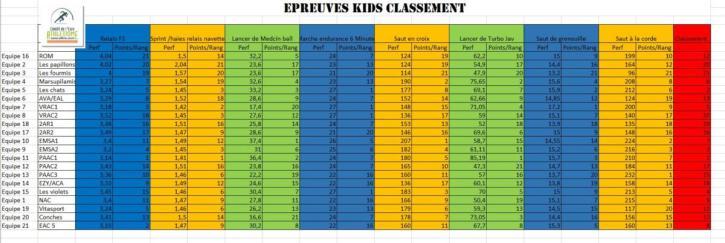 classement kids 20 oct