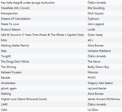 Playlist Dec 9 2013 -