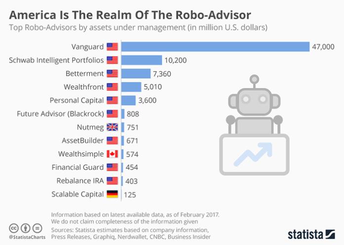 robo-advisor-statistics-charles-schwab-vs-vanguard-vs-betterment