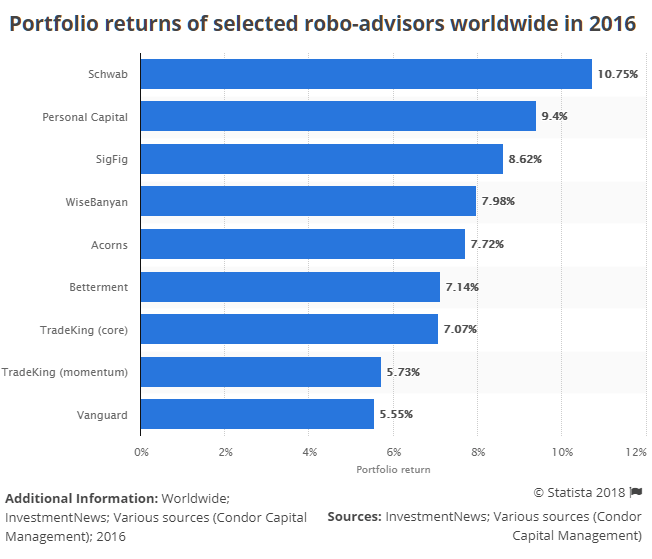 robo-advisors-average-returns-and-performance-schwab-sigfig-betterment-acorns-vanguard