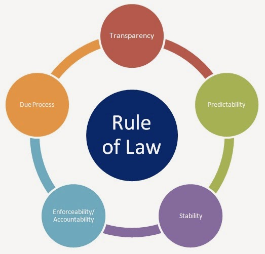 rule of law the cycle
