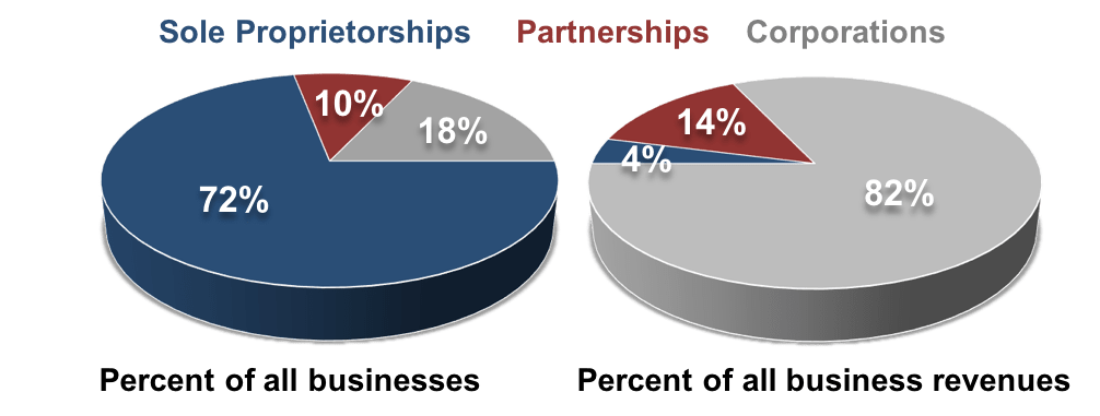 Chapter 6 Forms Of Business Ownership Fundamentals Of Business