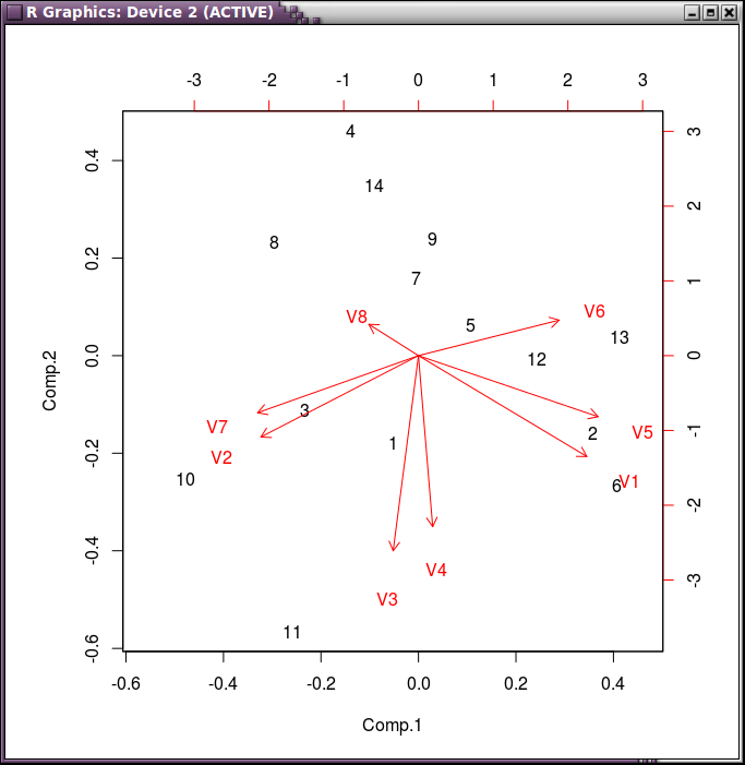 Graph of main components