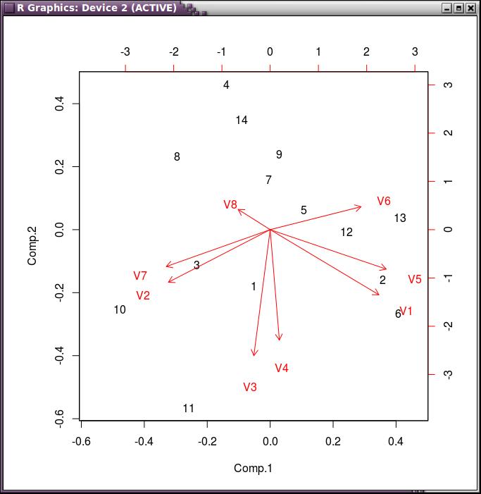 Gráfica de componentes principales