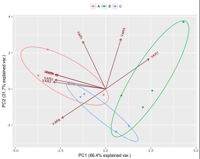 figura de análisis de componentes principales en R