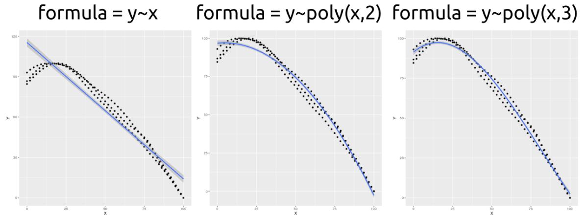 Intervalos de confianza de una regresión en R con ggplot2