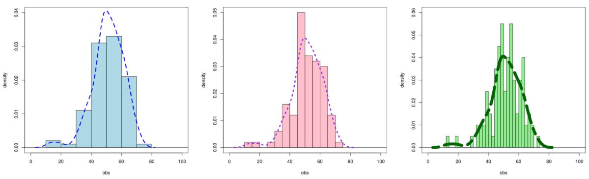 Histograma y curva de densidad en una única figura en R