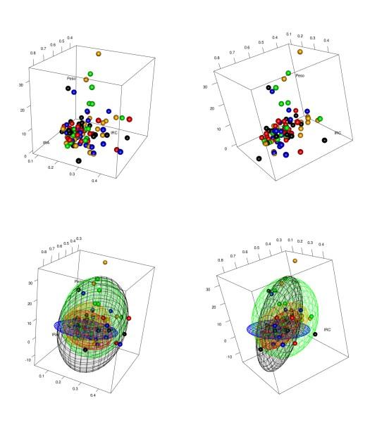 Diagramas de dispersión en 3D con elipses en 3D