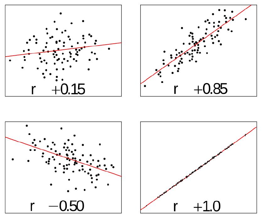 Coeficiente de correlación en R