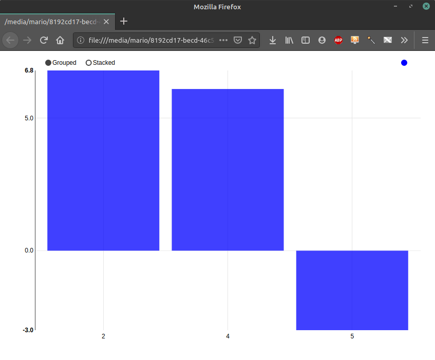 crear un gráfico sencillo con nvd3