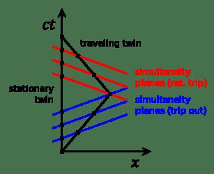 485px-Twin_Paradox_Minkowski_Diagram.svg.png