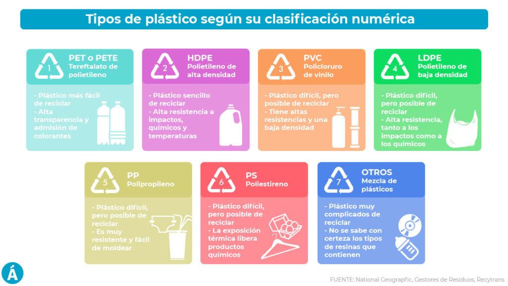 Tipos de plástico- Vive Green