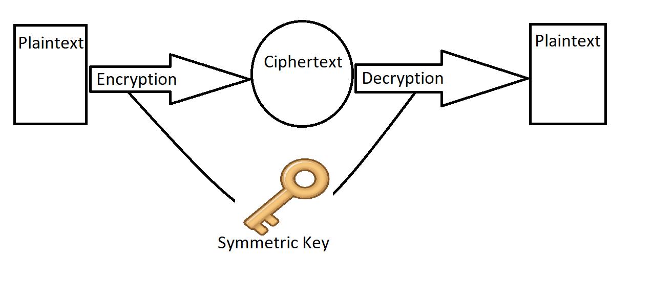 Encryption And Decryption Using Symmetric Key In C# - Vivek Kumar