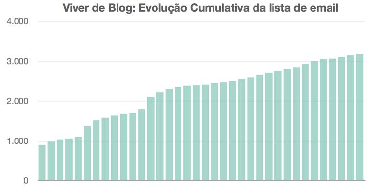 evolucao-cumulativa-lista-email