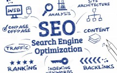 O que é SEO – Search Engine Optimization?