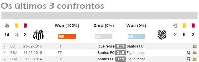 santoxfig 3 confrontos