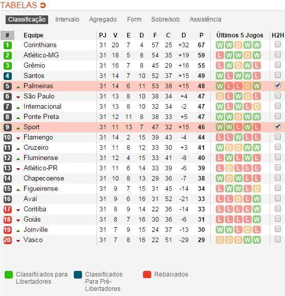 tabela Palmeiras vs Sport de Recife