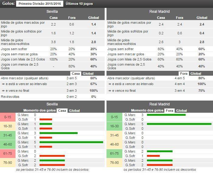 dados gols Sevilla vs Real Madrid